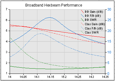 Broadband vs Classic performance