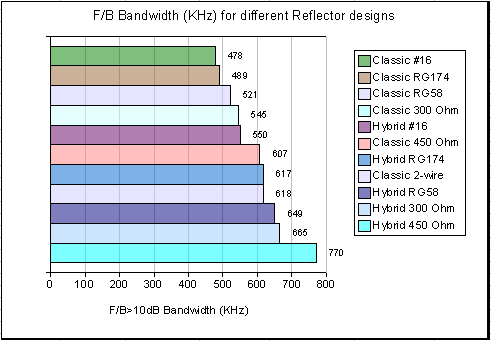 F/B bandwidth of various Reflector types