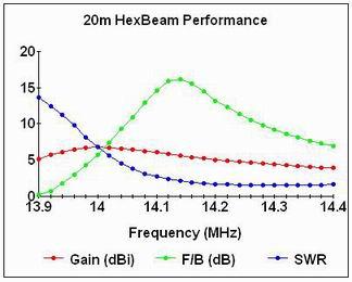 why do we need to tune the classic hexbeam ?