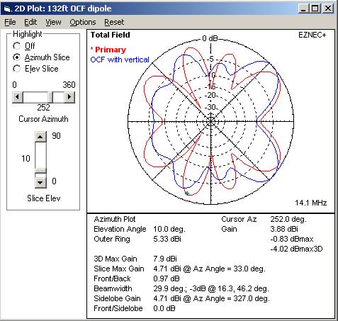 Antenna Pattern: Carolina Windom - RadioBanter